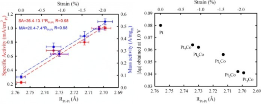 Measured specific (red) and mass (blue) activities (left) and the Δμ amplitude derived from Figure 3 (/Δμ/ = /μ(1.0 V) – μ(0.54 V)/) (right) of the PtxCo/C and Pt/C as a function of RPt–Pt or the strain (upper x-axis). The dashed lines are the linear fitting results, and the corresponding equations and R values are given in the figure.
