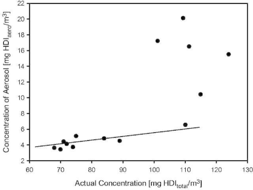 Concentration dependence of HDI-aerosol relative to the total concentration of HDI.