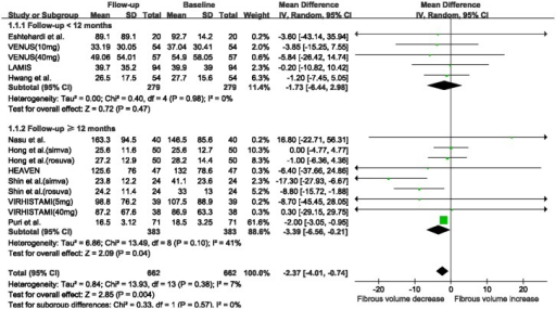 Meta-analysis of changes in fibrous volume with statin therapy using stratified analysis based on follow-up duration.Abbreviations: CI: confidence interval; SD: standard deviation.