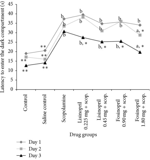 Effect of lisinopril and fosinopril in scopolamine-induced amnesic rats during the exploration trials in passive avoidance test. Comparison between control, scopolamine, lisinopril, and fosinopril during the exploration trials in passive avoidance test. Values are mean ± SE, ∗versus scopolamine (p < 0.05), ∗∗versus scopolamine (p < 0.001), aversus control (p < 0.05), and bversus control (p < 0.001).