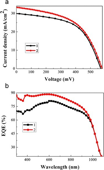a Current density-voltage characteristics of the two hybrid solar cells under a simulated AM1.5G illumination condition. b The EQE of the two SiNW/PEDOT:PSS hybrid solar cells