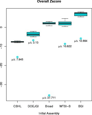 Boxplots of overall Z scores for Assemblathon 1 metassemblies grouped by initial assembly. Blue circles indicate the Z score of the corresponding initial assembly. Below each circle, the corresponding mean difference in Z scores between the final metassembly and the initial assembly (μ∆) is shown. The global mean difference is also shown at the top