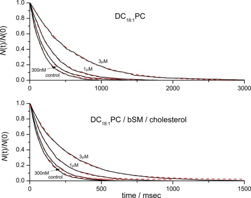 Survivor single-channel lifetime histograms for gA(15) in DC18:1PC and DC18:1PC/bSM/Chol bilayers with single-exponential fits. There is no evidence for the existence of more than one population of channels in either membrane.