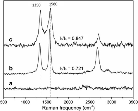 Raman spectrum for (a) Ni film, (b) CNT, and (c) Ni-CNT emitter surface