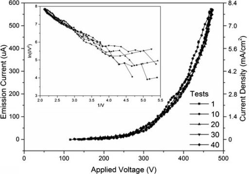 Emission current vs. applied voltage curves of the Ni foil. The inset represents the F-N plots derived from the curves of current vs. electric fields