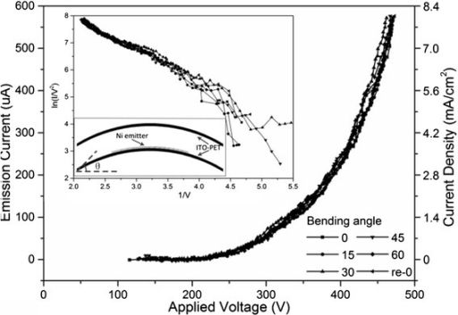 Emission current vs. applied voltage characteristics. The inset represents the F-N plots derived from the curves of current vs. electric fields and a schematic diagram of the flexible field emission setup