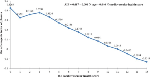 Relationship between the cardiovascular health score and AIP. AIP = atherogenic index of plasma.