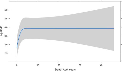 Predicted log odds and 95% CI of NDI match by death age in years from the restricted cubic spline in the multivariable logistic regression model. Other variables in the model were set at their mode. NDI, National Death Index.
