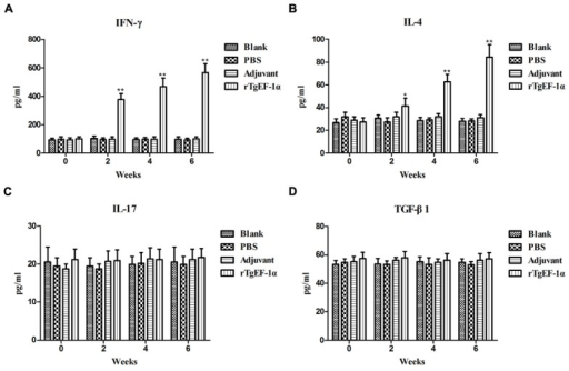 The dynamics of cytokine production in BALB/c mice induced by rTgEF-1α vaccination. Antibody-captured ELISA was used to determine the production levels of (A) IFN-γ, (B) IL-4, (C) IL-17, and (D) TGF-β1, in sera samples (n = 5) collected at weeks 0, 2, 4, and 6, and the comparison results were expressed as means ± SD of pg/ml. The asterisk designates statistically significant differences (∗p < 0.05; ∗∗p < 0.01) between groups. Results presented here were from three independent experiments.