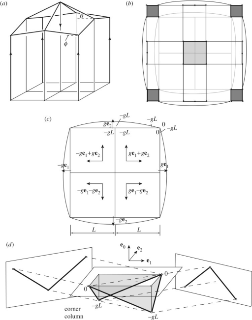 (a) A simple gridshell roof. (b) A horizontal section showing cell translations that lead to zero force in the midwall verticals. (c) The resulting stress function gradients. (d) The polygon reciprocal to the corner columns has zero projected area on the e0(e1+e2) and e0(e1−e2) planes.