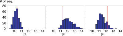 Histograms of the free energy per bps of mutated sequences, in kBT units. All possible mutations inside a 5 bps window were generated, around bps 3, 7 and 11 from left to right. The structure is OR2, and the MD parameter set combined with P-DNA equilibrium values is used. The vertical line indicates the F value of the native sequence.