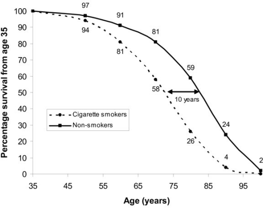 Illustration of mortality risk from active smoking. Predicted survival curve from age 35 for smoking and non-smoking male doctors (reproduced from data presented in [6] with permission from the BMJ Publishing Group). Percentage of original population surviving is shown at each decade.