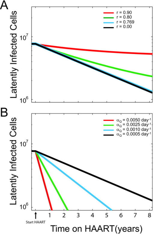 Decay of the latent reservoir as a function of time for (A) different degrees of HAART suppression of viral infectivity, r = 0 (black), 0.769 (βcrit/βuntreated) (blue), 0.80 (green), 0.90 (red); and (B) different activation rates, αQ = 0.0005 day-1 (black), 0.001 day-1 (blue), 0.0025 day-1 (green) and 0.005 day-1 (red). Parameter values, unless otherwise specified, are: λ = 2 × 109 cells/day, β = 0, αQ = 0.0005 day-1, αR = αQ/100, δU = 0.02 day-1, δP = 0.50 day-1, δL = 0.0001 day-1 and  = 1 × 10-4.