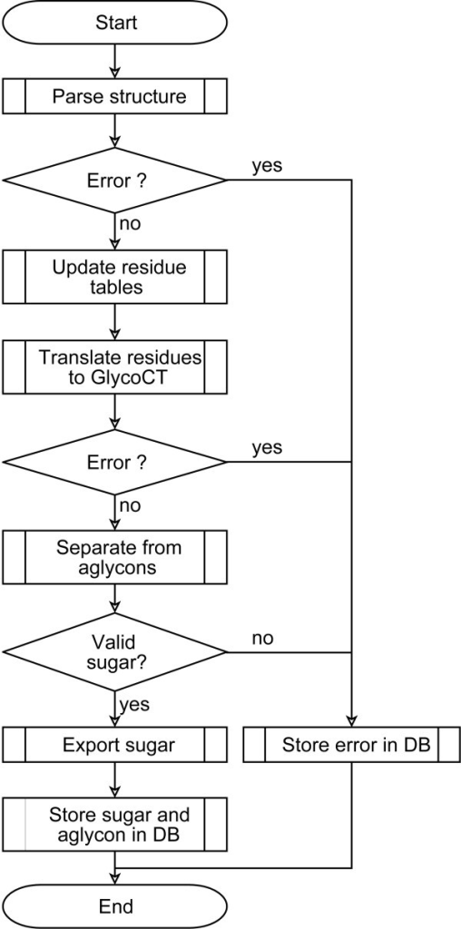 Flow chart for structure translation. The flow chart delineates how the carbohydrate structure translation process is applied for each sequence in its original encoding as retrieved from the source database. When no errors are detected, the result is a validated GlycoCT representation for the carbohydrate structure. Detected errors (grammatical, typographical) are stored separately and reported back to the curator of the source database.