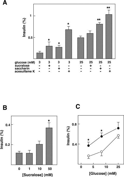 Effect of artificial sweeteners on insulin secretion in MIN6 cells.(A) MIN6 cells were incubated for 60 min with or without 50 mM saccharin, 50 mM sucralose or 50 mM acesulfame-K in the presence of 3 or 25 mM glucose, and insulin secretion was measured. Values are expressed as means±S.E. for four experiments. *: P<0.05 vs 3 mM glucose, **: P<0.05 vs 25 mM glucose. Note that 50 mM mannitol did not affect insulin secretion. (B) MIN6 cells were incubated for 60 min with 0, 1, 10 or 50 mM sucralose in the presence of 3 mM glucose, and insulin secretion was measured. Values are expressed as mean±S. E. for four experiments. *: P<0.05 vs 3 mM glucose alone. (C) MIN6 cells were incubated for 60 min with 3, 8.3 or 25 mM glucose in the presence (•) and absence (○) of 50 mM sucralose. Values are expressed as mean±S. E. for four experiments. *: P<0.05 vs without sucralose.