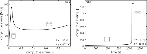 Left: Compressive true stress versus strain measured at a constant true strain rate. Right: Compressive true strain versus loading time measured under a constant stress