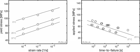 PLDLLA. Left: Yield stress versus applied strain rate. Right: Applied stress versus time-to-failure. Lines are drawn using Eqs. 3 and 4, with the parameters listed in Table 2