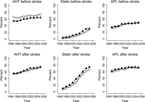 Prescription of antihypertensive drugs, statins or antiplatelet drugs ever prescribed before stroke or in the first year after stroke by year and sex. AHT, antihypertensive drugs; APL, antiplatelet drugs. Circles, women; triangles, men.