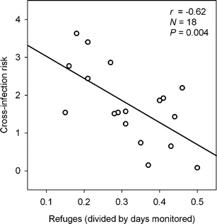 Pearson correlation between number of refuges used (divided by the number of days monitored) and cross-infection risk (node in-strength divided by the number of days monitored)