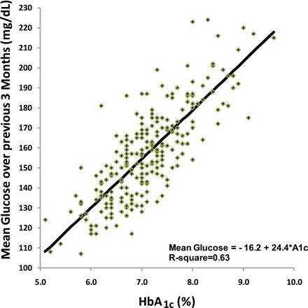 Mean glucose versus HbA1c: mean glucose measured by the CGM device ...