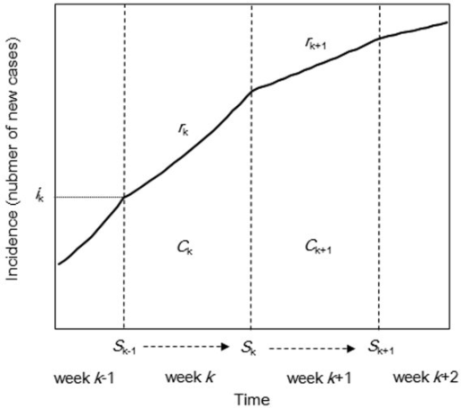 Approximation of an epidemic curve. The solid line represents the epidemic curve with assumed exponential growth within each reporting interval. The vertical dashed lines separate each reporting interval (week-wise). Growth rate in week k is assumed to be rk, and the area under the curve of week k (the cumulative incidence in each week) corresponds to the reported weekly incidence Ck. Susceptible individuals in week k, Sk, represent the number of susceptible individuals at the end of week k. The horizontal dotted line indicates the initial value of incidence, ik and represents the number of new cases at the beginning of week k.