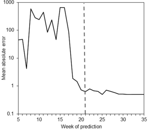 Mean absolute error by week of prediction. The vertical axis shows an average of absolute differences between observed and predicted values that represent the forecast error throughout the course of the epidemic. It should be noted that the vertical axis is in logarithmic scale. The dashed vertical line indicates the week at which the largest incidence (the peak) was observed (week 21). The horizontal axis represents the week of prediction.