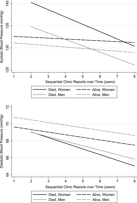 Mean systolic and diastolic BP trajectories for patients with diabetes mellitus, by sex and mortality.