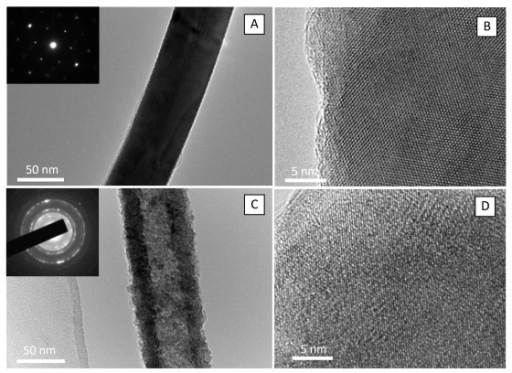 TEM images of a single CuS nanowire. (a) and CuO nanotube (c) with a diameter of 50 nm. The insets in (a, c) are the electron diffraction patterns of the CuS nanowire and CuO nanotube. HRTEM images of CuS nanowire (b), and CuO nanotube (d).