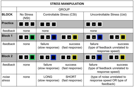 Stress manipulation: In both Experiments 1 and 2, all groups completed a simple choice-RT task that either was accompanied by psychological stress in the form of performance feedback and noise exposure (controllable stress: CSt group and uncontrollable stress: USt group) or was not accompanied by these forms of stress (no-stress: NSt group). The manipulation consisted of a practice block that was identical across groups, followed by two testing blocks that varied between groups. Performance feedback (blocks 1 and 2): the NSt group received no performance feedback; the CSt group received accurate feedback indicating success or failure in responding fast enough to beat a time limit; the USt group received performance feedback that was unrelated to their response speed and either featured an exaggerated proportion of failure feedback (Experiment 1) or was equated on feedback with the CSt group (Experiment 2). Noise exposure (block 2): the NSt group received no noise exposure; the CSt group was able to learn that short noises were contingent on responding fast enough to beat time limits; the USt group was exposed to non-contingent noises unrelated to response speed or performance feedback, and the amount of short and long noises were equated with the CSt group.