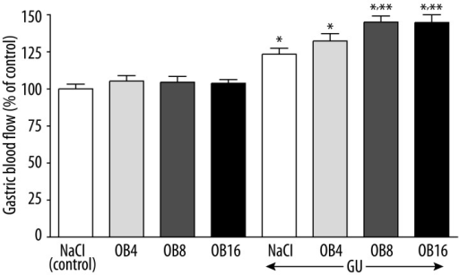 Effect of saline (NaCl) or obestatin given at the dose of 4 (OB4), 8 (OB8) or 16 nmol/kg/dose (OB16) and induction of gastric ulcers (GU) on gastric mucosal blood flow. Mean ±SEM. N=10 in each group of animals. * P<0.05 compared to saline-treated rats without induction of ulcers (control); ** P<0.05 compared to saline-treated rats with ulcers.