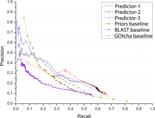 Precision and recall of our three predictors and three baseline methods when considering predictions with confidence score above a threshold t, 0 < = t < = 1. A number of threshold values evenly distributed in the range [0, 1] at step size 0.01 were used to calculated precisions and recalls.