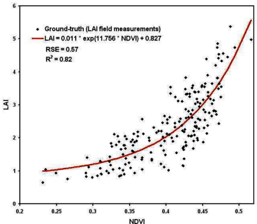 Relationship between micro-plot mean NDVI and crop mean leaf area index (LAI)