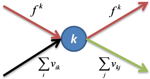 Schematic of all incoming and outgoing flow at node k.