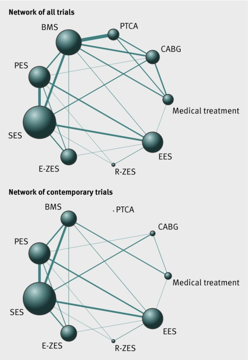 Fig 1 Network of comparisons included in analyses. Circle size is proportional to number of randomised patients and reflects sample size, whereas line width is proportional to number of comparisons. CABG=coronary artery bypass grafting; PTCA=percutaneous transluminal coronary angioplasty; BMS=bare metal stents; PES=paclitaxel eluting stent; SES=sirolimus eluting stent; E-ZES=zotarolimus eluting (Endeavor) stent; R-ZES=zotarolimus eluting (Resolute) stent; EES=everolimus eluting stent