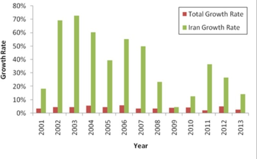 The Annual Scientific Growth Rate in Cardiovascular Researches in Iran and the World
