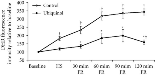 Reactive oxygen species (ROS) levels in the mesenteric venule in the control (n = 6) and ubiquinol (n = 6) groups following hemorrhagic shock (HS) and fluid resuscitation (FR). Dihydrorhodamine (DHR) fluorescence intensity was used to determine ROS levels. Values of DHR fluorescence intensity at HS and every 30 min post FR were expressed relative to baseline value (100%). †Significantly different from baseline (P <0.01). *Significantly different from the control group (P <0.05).