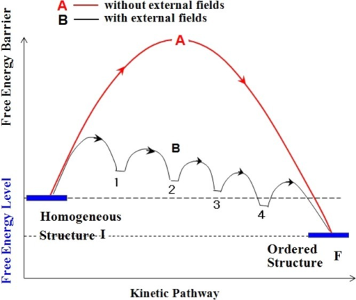 Concept of the flow-induced cascading reduction of a free energy barrier from A to B via cascading evolutions of a series of dissipative structures 1 to 4 for ordering from an initially homogeneous structure I into an ordered structure F. External fields assist to suppress an excessively large barrier A in the absence of the fields into a free energy landscape B, which enables the ordering from I to F that can be hardly attained in the absence of the fields.