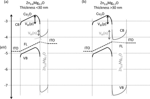 Band-diagram of ITO/Cu2O/SAALDZn0.8Mg0.2O/ITO with thin (<30 nm) and thick(>30 nm) Zn0.8Mg0.2O. (a) The Zn0.8Mg0.2O is thinnerthan the full depletion width of the Zn0.8Mg0.2O/ITO Schottky barrier, and so the full built-in potential at the p–n junction cannot form. By (b)making the Zn0.8Mg0.2O at least as thick asthe Schottky barrier full depletion width (i.e., >30 nm), the fullbuilt-in potential of the p–n junction can form, leading to increased current densities. CB isthe conduction band, VB the valence band and FL the Fermi level.