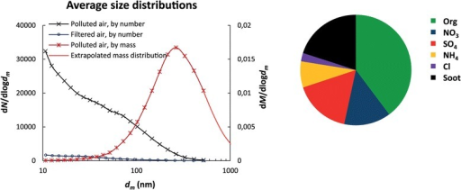 Average particle number size distribution and relative composition of particulate matter with diameter <1 μm in the exposure chamber assessed by a Scanning Mobility Particle Sizer, a Differential Mobility Analyzer coupled in series with an Aerosol Particle Mass Analyzer and an Aerosol Mass Spectrometer.