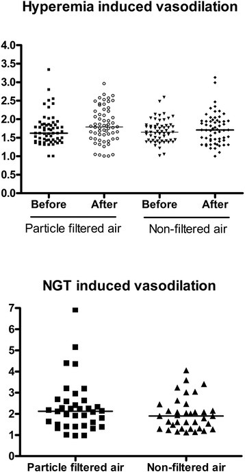 Individual and median vasodilation induced by reactive hyperemia (n = 60) before and after and nitroglycerin (NTG) (n = 40) only after exposure to particle filtered air versus non-filtered air from an urban street in 60 middle-aged and elderly overweight subjects.