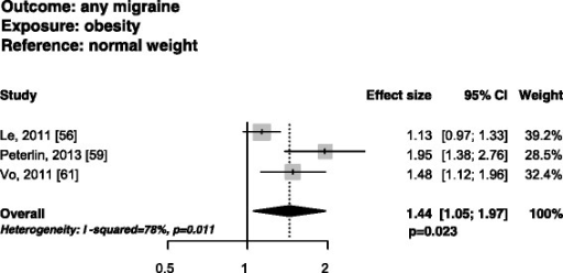 Funnel plots of the risk of having any migraine in obese vs. normal weight women in studies fulfilling narrow inclusion criteria.