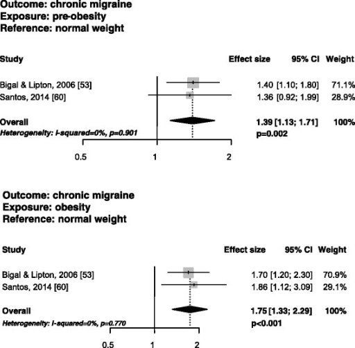 Funnel plots of the risk of having chronic migraine in pre-obese vs. normal weight subjects in studies fulfilling narrow inclusion criteria.