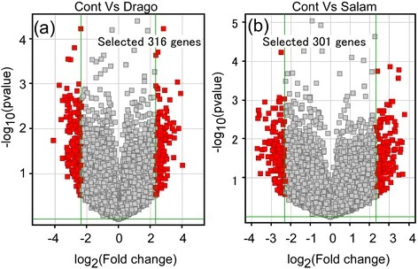 Screening of predator-induced genes showing a greater than 5 fold difference compared to control. The selected genes are depicted by volcano plotting, and the threshold change for gene screening was set as 'more than 5 fold change compared to control'. In total, 316 and 301 genes respectively were identified as induced by dragonfly larvae (a) and larval salamanders (b). Fold change is expressed as log2X in the X axis.