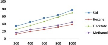 Nitric oxide scavenging effect of different concentrations (200–1000 μg/ml) ofEpaltes divericataL.hexane, ethyl acetate, methanol extracts and vitamin C. Each value represents the mean ± SEM of triplicate experiments.