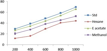 Lipid peroxidation effect of different concentrations (200–1000 μg/ml) ofEpaltes divericataL.hexane, ethyl acetate, methanol extracts and vitamin C. Each value represents the mean ± SEM of triplicate experiments.