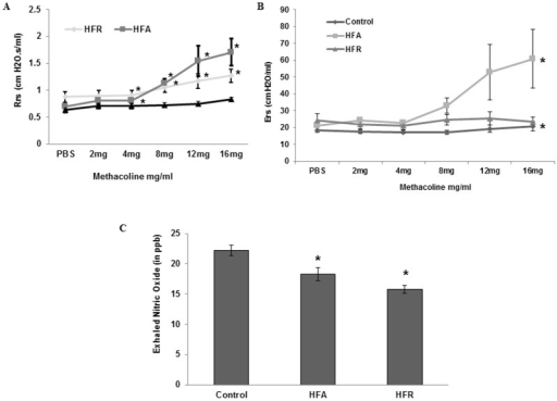 Increased baseline resistance and decreased exhaled NO in mice with metabolic syndrome.(A-B) Baseline lung resistance (R) and elastance (E) in anesthetized and ventilated control, high fat (HFA) and high fructose (HFR) diet fed mice (Mean ± SE, n = 12 per group, two independent sets of experiments). (C) Non-invasively measured exhaled NO of control, HFA and HFR mice (n = 6 per group). All data are Mean ± SE. n = 6 mice in each group *Denotes statistically significant differences (p<0.05) vs control.