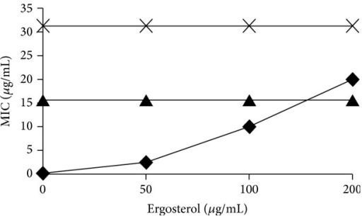 Effect of exogenous ergosterol (0–200 µg/mL) on the MIC of amphotericin B (◆), CE and subfraction F2#6 (▲), and subfraction F2#5 (×) against C. albicans.