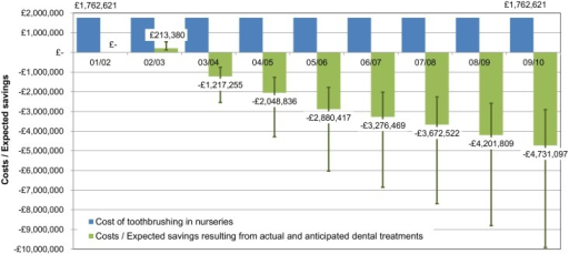 Annual cost of nursery toothbrushing programme and costs / expected savings resulting from actual and anticipated dental treatments—in comparison with 2001/02 dental treatment costs.The figure shows data for Scotland, 2001/02-2009/10 financial year. The whiskers represent costs / expected savings resulting from actual and anticipated dental treatments in the case of a 'low GA cost' and 'high GA cost' scenarios.
