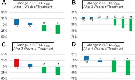 Proliferative tumor response to 37.5 mg daily sunitinib over time measured with FLT-PET. Graphs illustrating the percent change in FLT SUVmax from pre-treatment baseline to after 1 (a), 2 (b), 3 (c), or 4 (d) weeks of sunitinib therapy in individual patients. There was an immediate proliferative response to continuous lower-dose sunitinib that was maintained throughout the duration of this study. Green bars represent proliferative response (≥25 % decrease in FLTSUVmax), red bars represent proliferative progression (≥25 % increase in FLT SUVmax), and blue bars represent stable disease (<25 % change in SUVmax). The bars are labeled with the corresponding patient study identification number