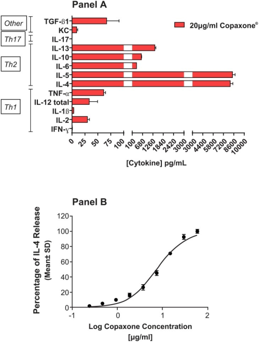 Characterization of the murine Th2-polarized T cells.Cytokine profile and dose response. A: Cytokine profile of the conditioned medium from the Th2-455 cell line after 24 hours of treatment with Copaxone at a single concentration of 20 μg/mL, demonstrating Th2 polarization. B: Copaxone dose response at 24 hours of a single cytokine, IL-4. IFN-γ; interferon gamma; KC, keratinocyte chemoattractant; IL, interleukin; TGF-β1, transforming growth factor-beta 1; Th, T-helper.